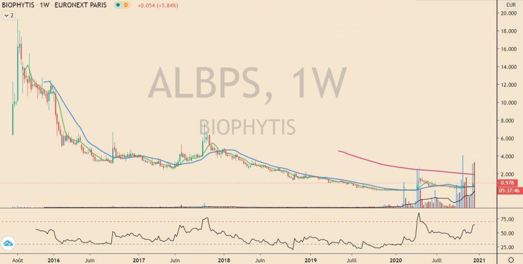 acheter-des-actions-biotech-bourse-biophytis
