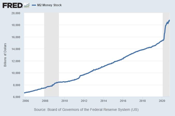 investissements-en-2021-creation-monetaire